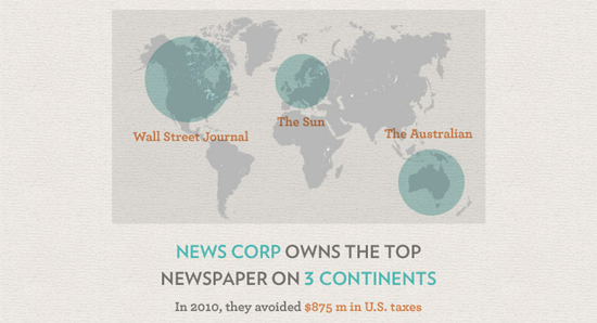 """""""News Corp owns the top newspaper on 3 continents. In 2010 they avoided $875 million in US taxes"""""""
